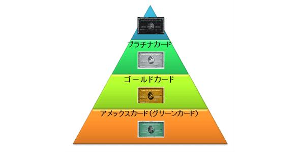 ブラックカードが最上級クレジットカード