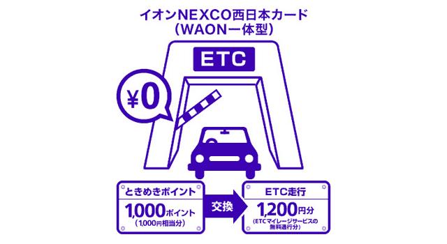 """<s>ときめきポイント</s>(WAONPOINTに変更になりました)をETCマイレージサービスに交換"""" width=""""640″ height=""""350″ class=""""aligncenter size-full wp-image-6940″ /></p> <p>イオンNEXCO西日本カードのETCカードで高速道路を利用すると、最低でも<b>200円ごとに2ポイント</b>の<s>ときめきポイント</s>(WAONPOINTに変更になりました)が貯まります。</p> <p>1ポイント=1円相当と考えると、ポイント還元率は1%になります。</p> <p>正直、もともとのポイント還元率が1%以上ある年会費無料のクレジットカードは多く存在します。</p> <p>そのなかでもイオンNEXCO西日本カードをあえて選ぶ理由は、<span class="""