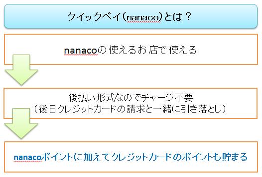 クイックペイ(nanaco)の説明