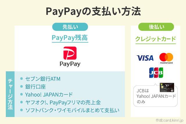 PayPayの支払い方法