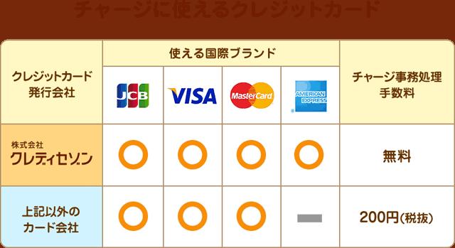 クレジットカードチャージ対応表