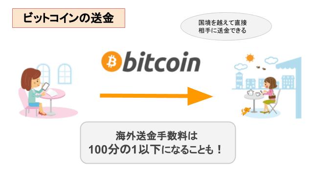 ビットコインによる海外送金