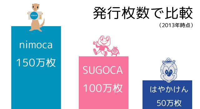 九州の交通ICカード発行枚数の比較