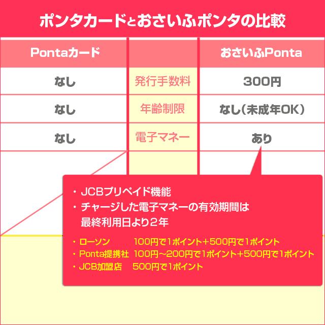 PontaカードとおさいふPontaの比較