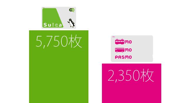 SuicaとPASMOの発行枚数の比較