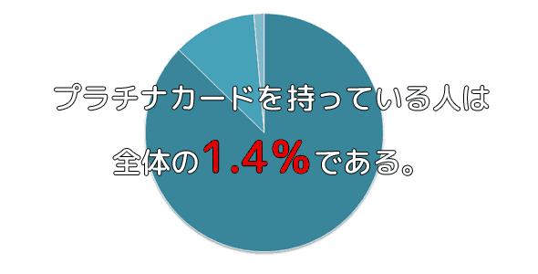 プラチナカードの保有者は全体のたった1.4%であることが判明