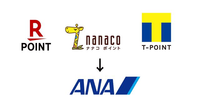 ANAマイルと交換可能な百貨店系クレジットカードのポイントまとめ