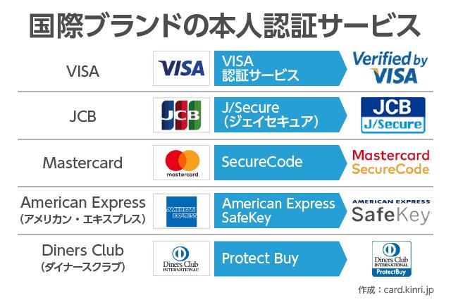 国際ブランドの本人認証サービス