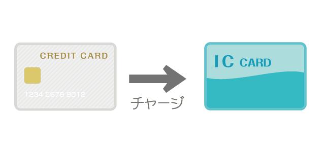 定番人気の三井住友カード4枚を比較!年会費や旅行保険、サービス特典で選ぶと、おすすめはどれ?