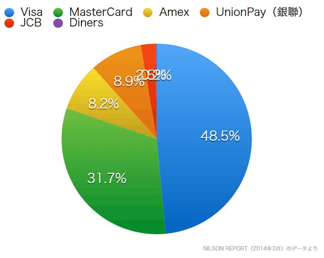 2014年クレジットカード売上高シェア