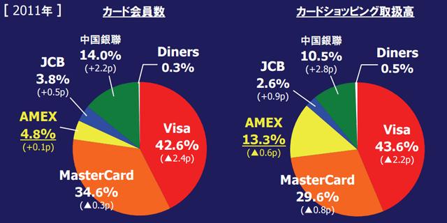 クレジットカード2011年グローバルマーケットシェア