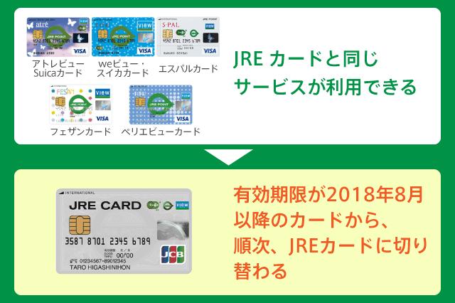 JREカードは後続カード