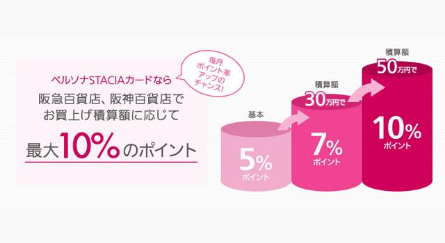 阪急阪神百貨店でポイント10%