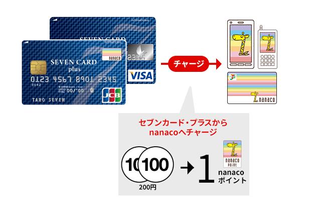 nanacoにクレジットチャージ