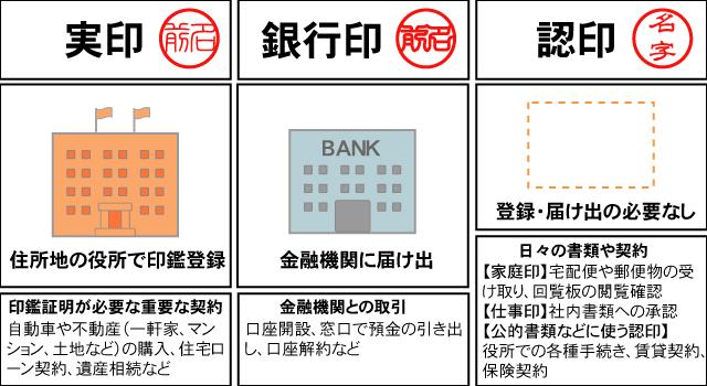 実印、銀行印、認印